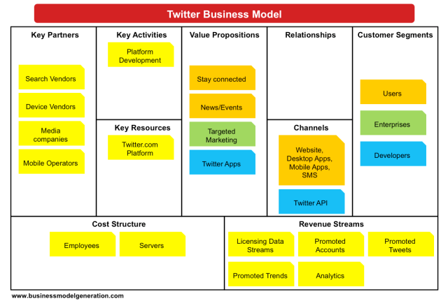Understanding Twitter Business Model Understanding Business Models