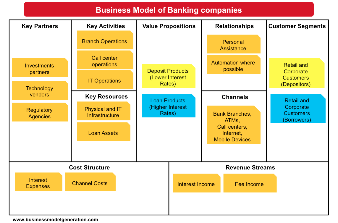 Bank Business Plan