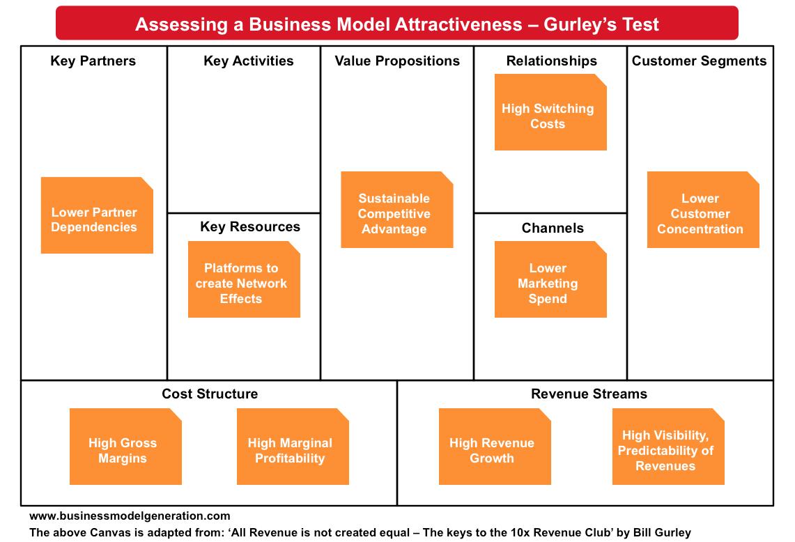 Business Model Attractiveness | Understanding Business Models